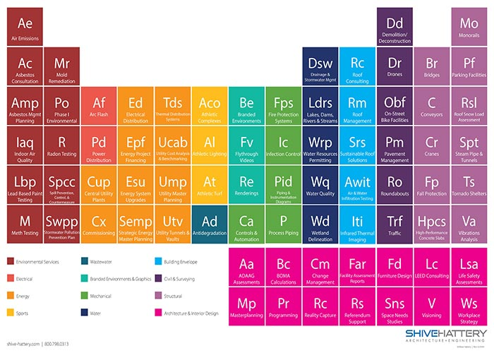 Niche Services Periodic Table