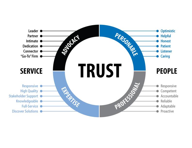 SignatureShive-Hattery Experience Trust Wheel Graphic